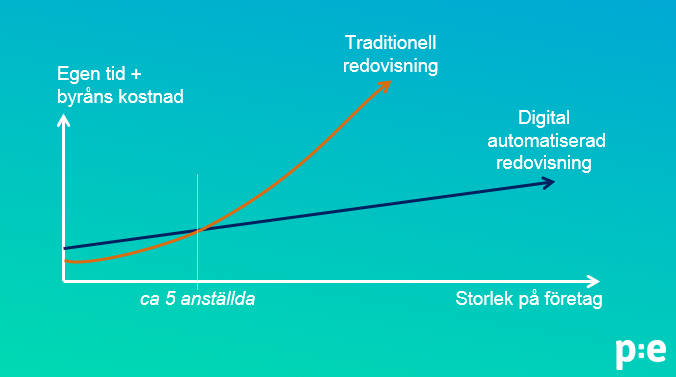 diagram-traditionell_vs_digital-redovisning.png