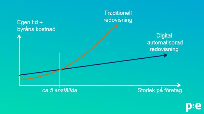 Traditionell jämfört med digital redovisning