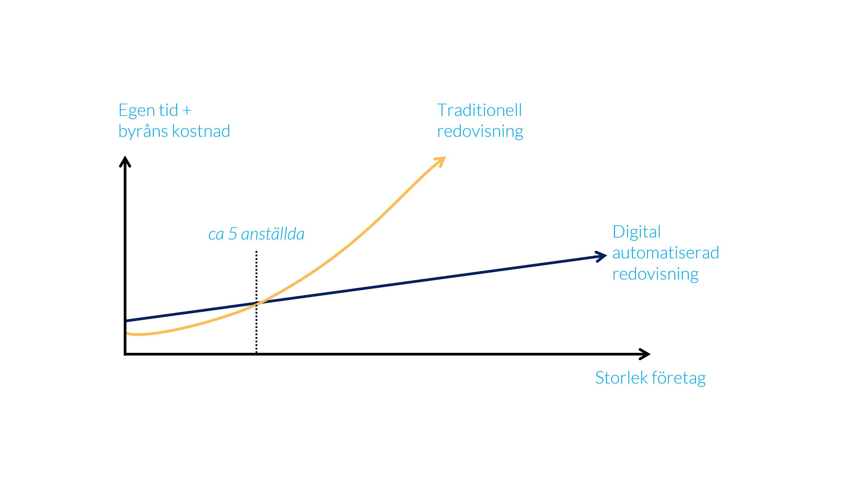 traditionell_vs_digitalautomatiseradredovisning